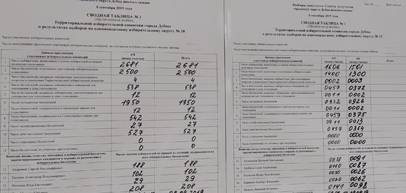 Выборы в Дубне прошли без нарушений и эксцессов и завершились несколько неожиданным результатом.